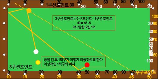 제각돌리기 포지션플레이 1