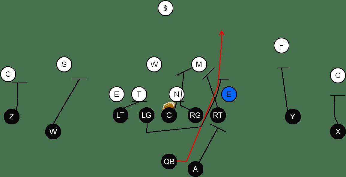 The Endless Option: Maximizing playcalling- minimizing rules for the OL while maximizing play