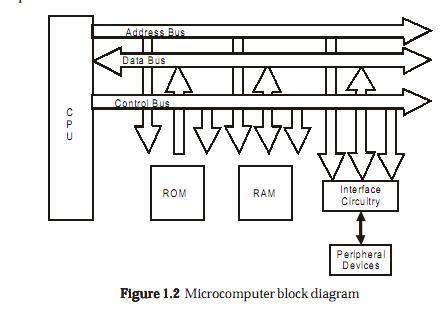 Block Diagram Of Micro Computer