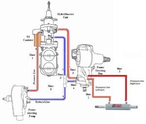 Bomba Direção Hidráulica  Bomba Vácuo MWM Sprint