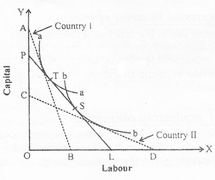 Ohlin's Factor Price Equalization Theorem with Diagram