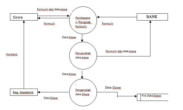 1 is what diagram dfd level le. on Flow diagram Data level