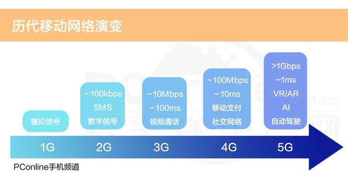 5G時代來臨。但5G離我們到底有多遠?
