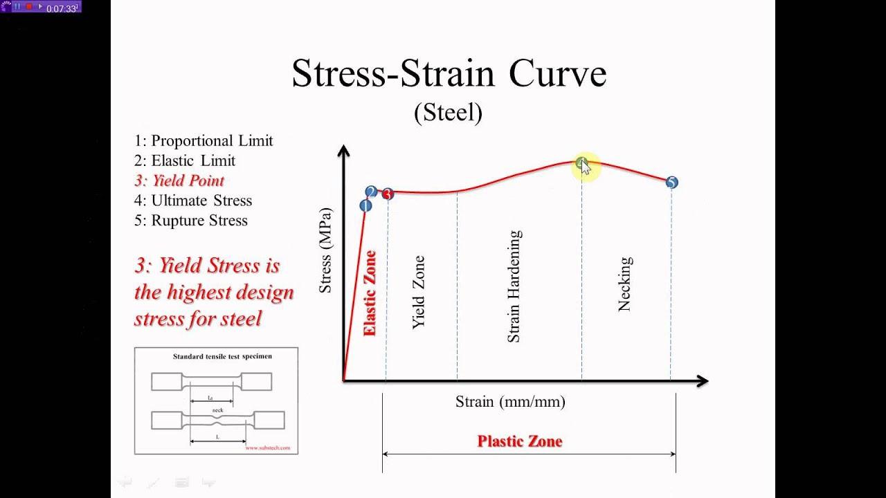 Design Of Reinforced Concrete Structures Question Paper