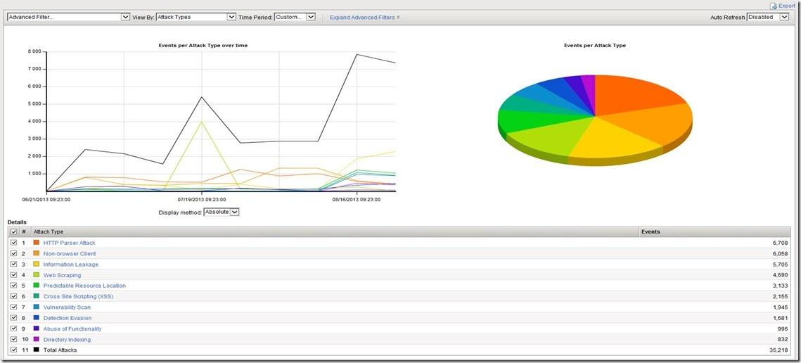 F5 Load Balancer: The BIG-IP Application Security Manager