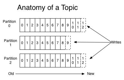 程式扎記: [ Java 文章收集 ] Kafka 設計解析之 Kafka 背景及架構介紹