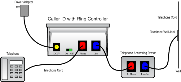 home phone wiring diagram using cat5 cable