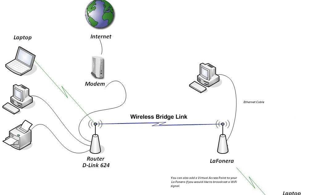 Cartoon Networks: Guide to Hacking the La Fonera Wireless