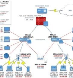 wireles network configuration diagram [ 1053 x 799 Pixel ]
