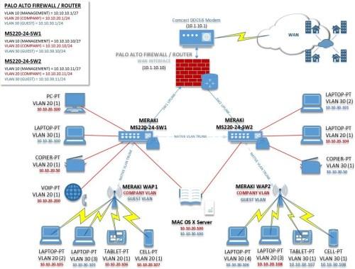 small resolution of wireles network configuration diagram