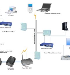 typical home network wiring diagram homeplug av network of 3 powerline adapters typical home [ 1188 x 840 Pixel ]