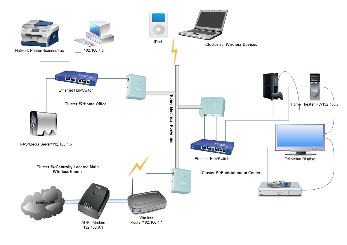 hight resolution of typical home network wiring diagram homeplug av network of 3 powerline adapters typical home