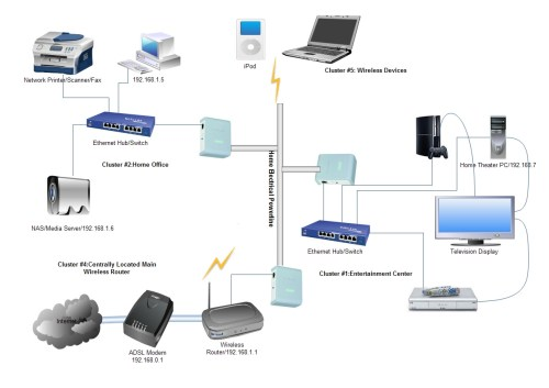 small resolution of typical home network wiring diagram homeplug av network of 3 powerline adapters typical home