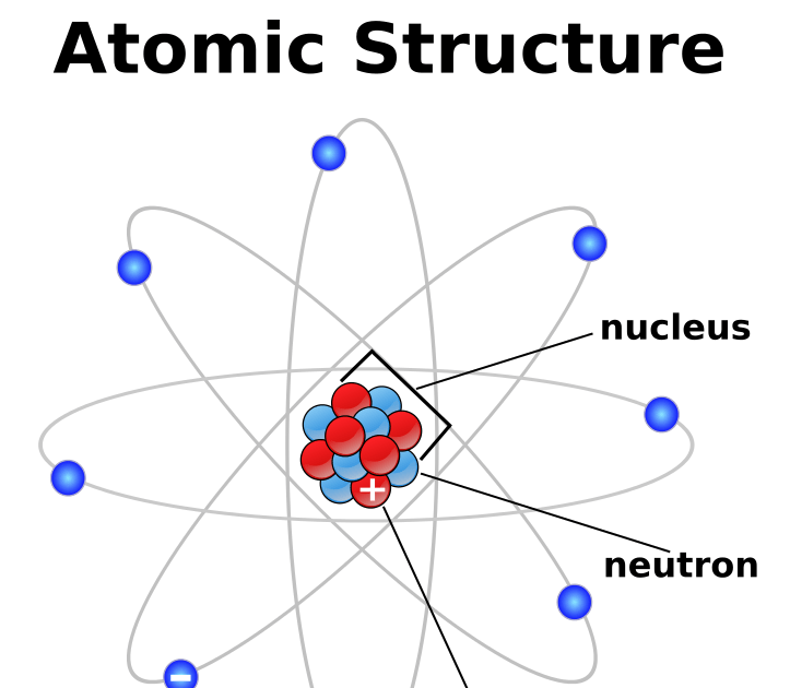 Chemistry Unit 1 and 2: Unit 2: Atomic Structure