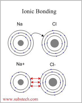 Chemistry Review: Types of Chemical Bonds