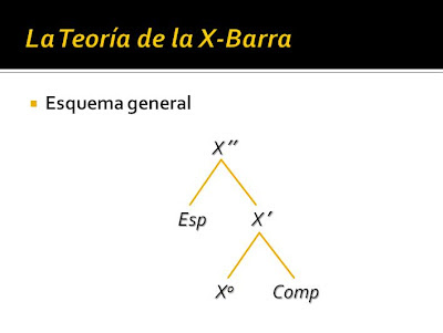Linguistics Blog: La Teoría de la X-Barra