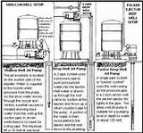 Jet Pump: Deep Well Jet Pump Installation Diagram