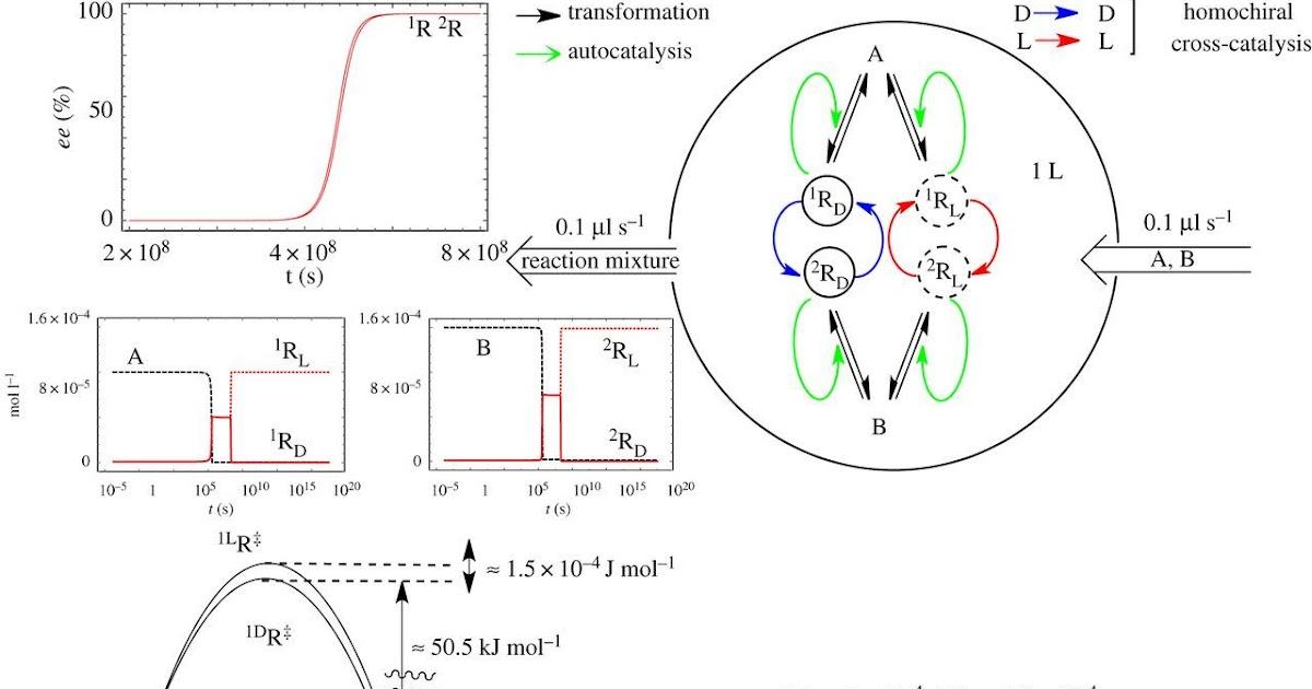 The Diagram Below Represents A Spontaneous Reaction δg