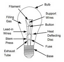 Residential electric panel: Diagram of electric bulb
