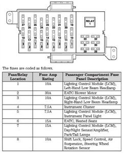 2002 Lincoln Ls Fuse Box Diagram : lincoln, diagram, Lincoln, Diagram, Wiring, Database, Diplomat, Smell-business, Smell-business.cantinabalares.it