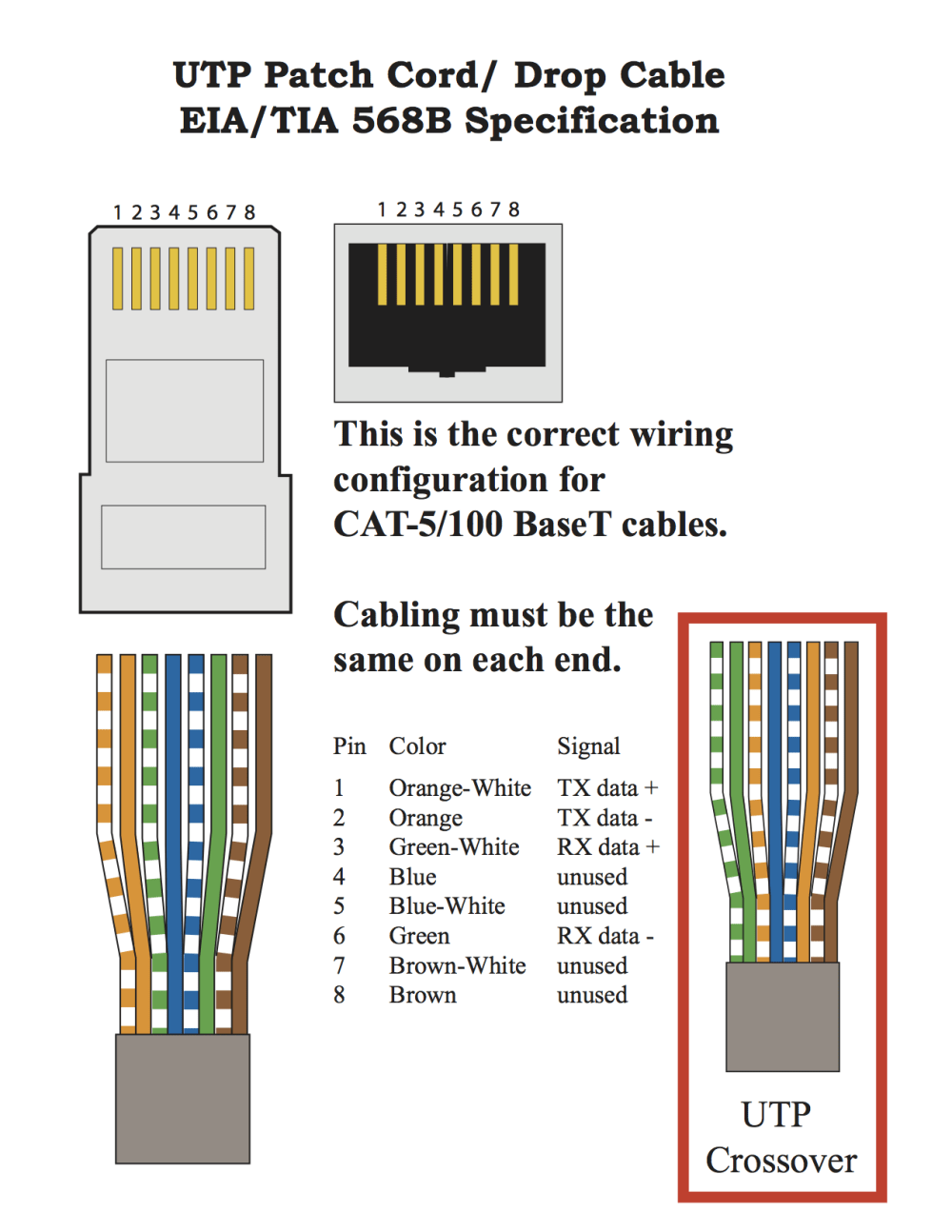 medium resolution of cat 5 patch cord diagram 568b spec prompt computer
