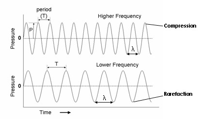 UltraSonic sounds which only be heard by Children ~ Project X
