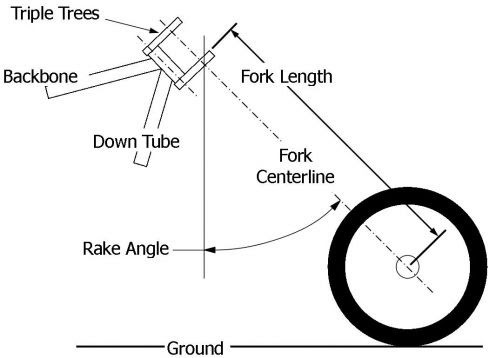 CHOPPERS MADE EASY!!!: motorcycle fork geometry