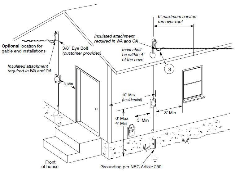 Garage door opener chain adjustment: Electrical service