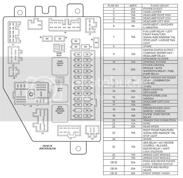 1995 Jeep Grand Cherokee Interior Fuse Box Diagram