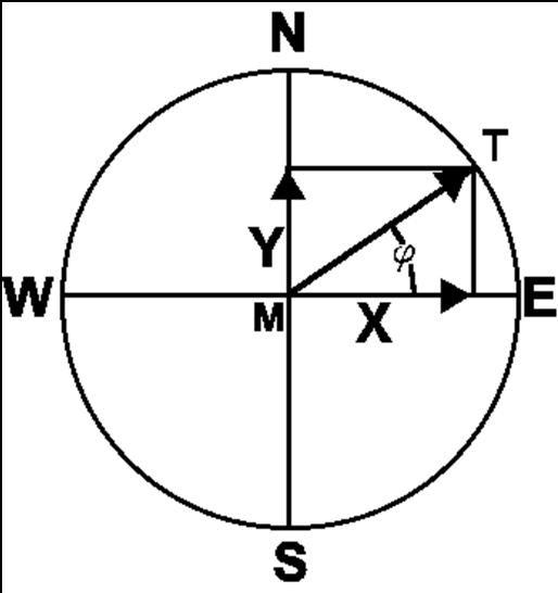 galagkingjobs: trigonometry unit circle