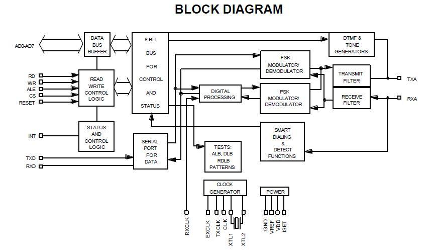 Block Diagram Of Plcc ~ DIAGRAM