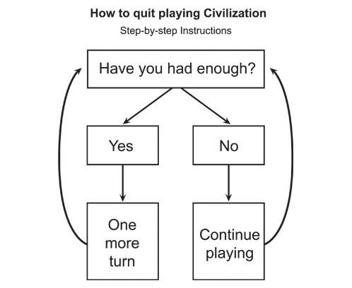 Quitting Civilization: a flowchart