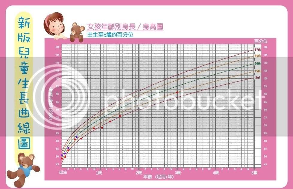 生長曲線圖與健康檢查紀錄