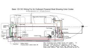 Boat wiring for dummies manual ~ Canoe ye