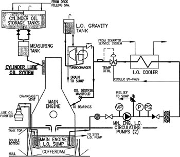 FUTURE MARINER...: LUBRICATING OIL SYSTEM