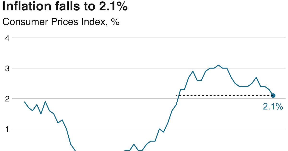 Chris Whiteside's Blog: UK inflation falls to 2.1% on