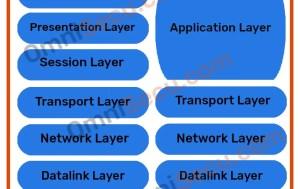 Layer TCPIP Beserta Fungsinya  Kriptografi & Jaringan Komputer