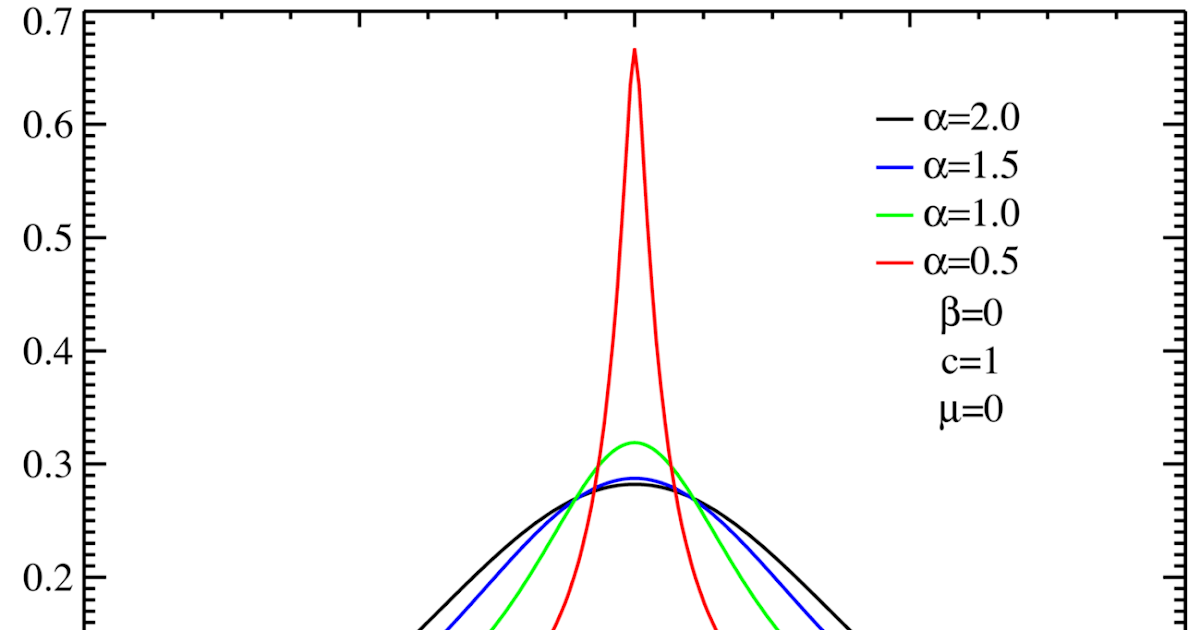 Beyond Microfoundations:: α-Stable Distributions and