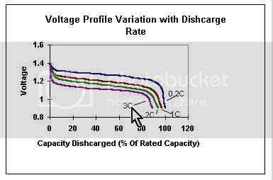 cklik and klop: How do you discharge a nicd battery