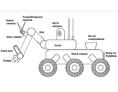 MILITARY FORCE: FUTURE MILITARY ROBOT COULD FEED ON DEAD