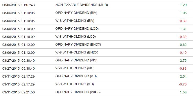 美國 市政債券 (Municipal bond) ETF 配息 無法用NEC退稅,其收益對NRA也相對不利 - Rib的投資學習筆記