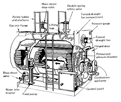 Mechanical Engineering: ship's steam system