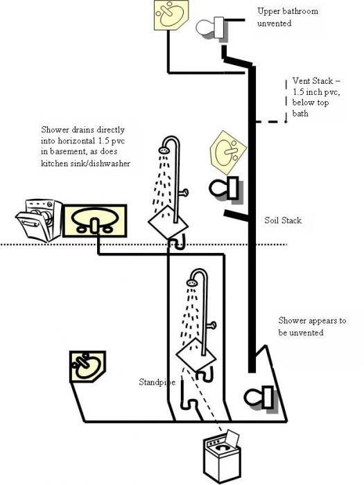 Beautiful Cock Love: toilet vent stack diagram