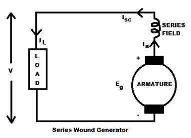 KBREEE: Characteristics of Series Wound DC Generator