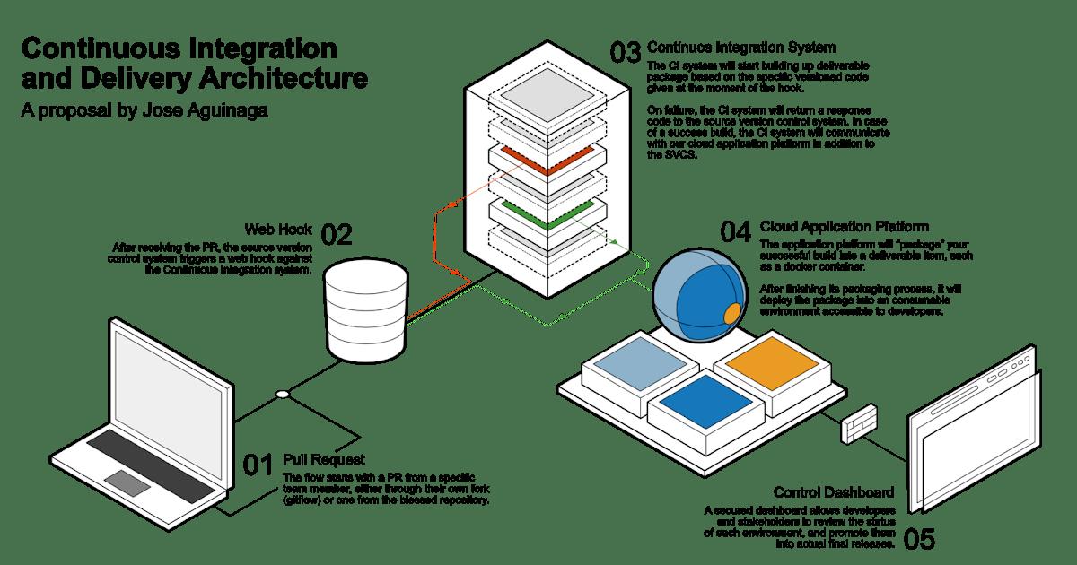 Architecture Diagram · Issue 3 · convox/site · GitHub
