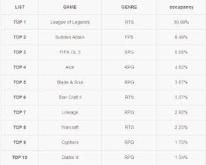 online game: Top ten Popular Games in Korea– May 2013