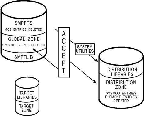 Download Link ibm smpe manuals [PDF] Download PDF