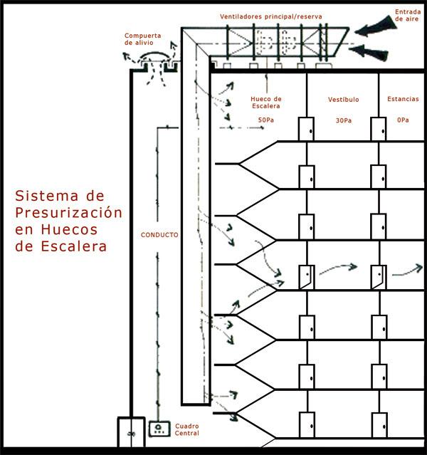 Aire acondicionado split: Presurizacion de escaleras