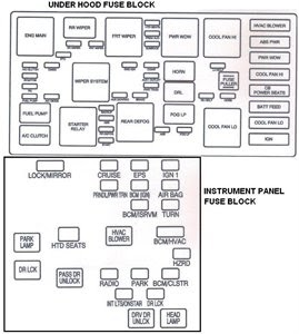 Wiring Diagram Database: 2009 Chevy Malibu Fuse Box Diagram