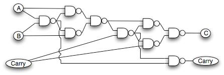 Half Adder using NAND gate only & Full Adder using NAND